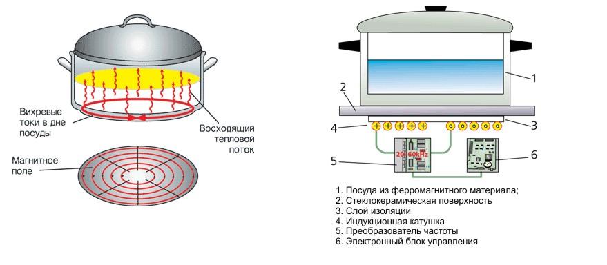 Схема шахтной муфельной электрической печи.